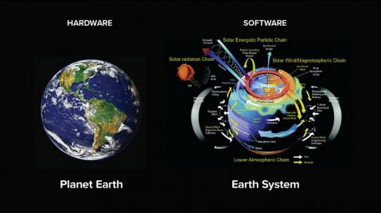 Das Erdsystem