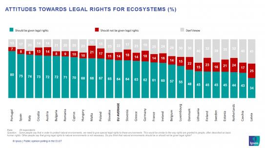 """Umfrage zu """"Rechte der Natur"""""""